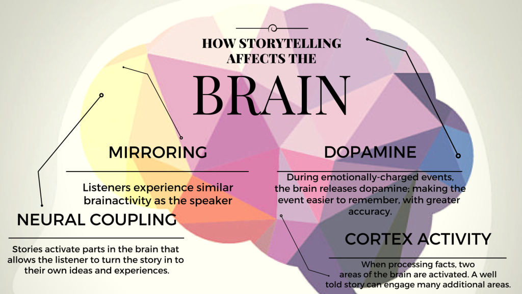 Storytelling and the brain (2)